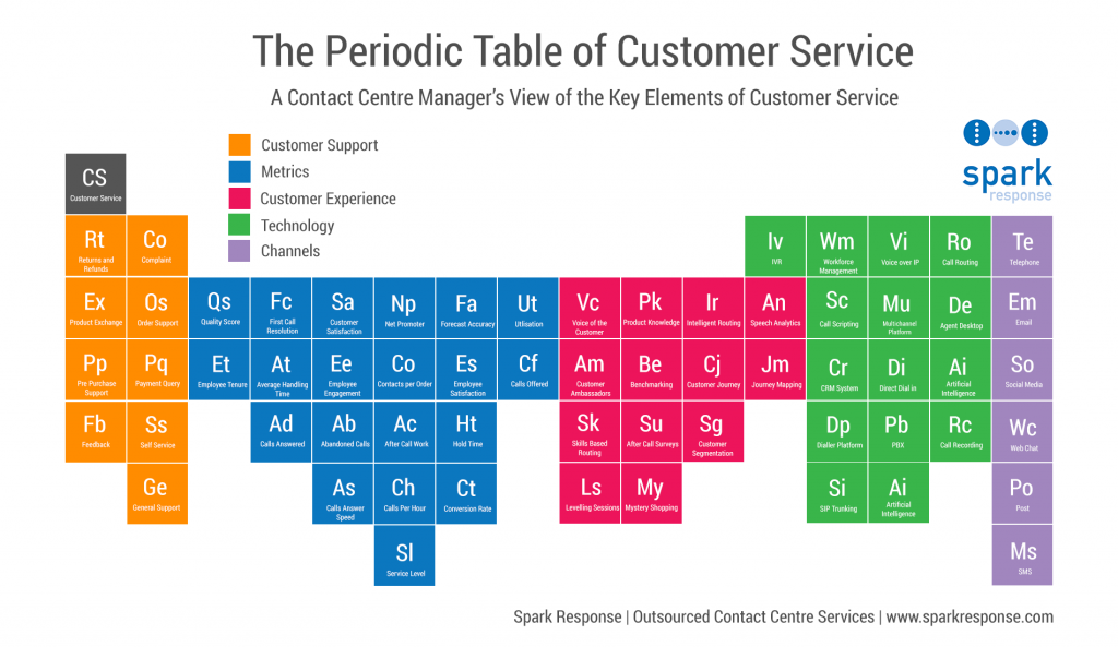 Periodic-Table-of-Customer-Service