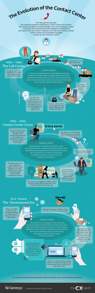 Infographic - evolution of the contact centre