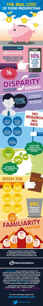 Sales research infographic UK